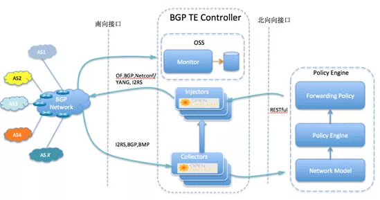 图2 BGP TE controller系统架构