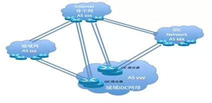 图1 国内某运营商城域网结构示意图