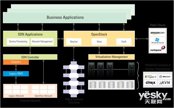 软件定义网络SDN的现状以及发展趋势