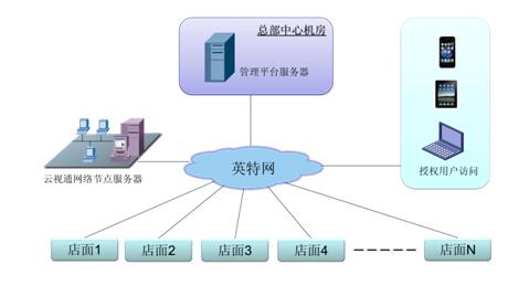 连锁店网络远程集中监控方案