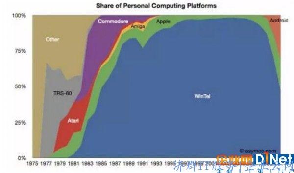 Linux无处不在 它是如何毁了微软统治世界的计划?