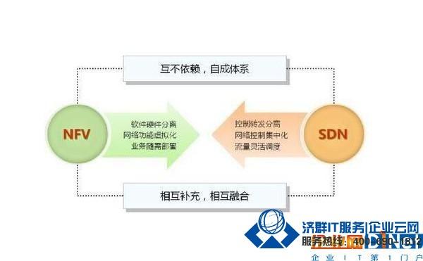 不懂技术的你 如何理解SDN?又如何知晓NFV?
